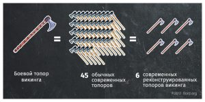 Сколько топоров можно купить сейчас по сравнении с ценой на боевой топор викингов в древности