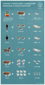 Сколько стоили рабы и животные в эпоху викингов?
