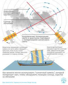 """Принцип работы """"солнечного камня"""" викингов"""
